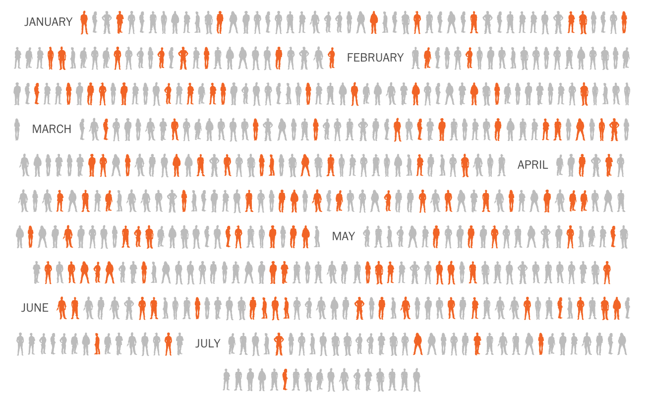 Graphic showing a years worth of police shootings with people with disabilities highlighted