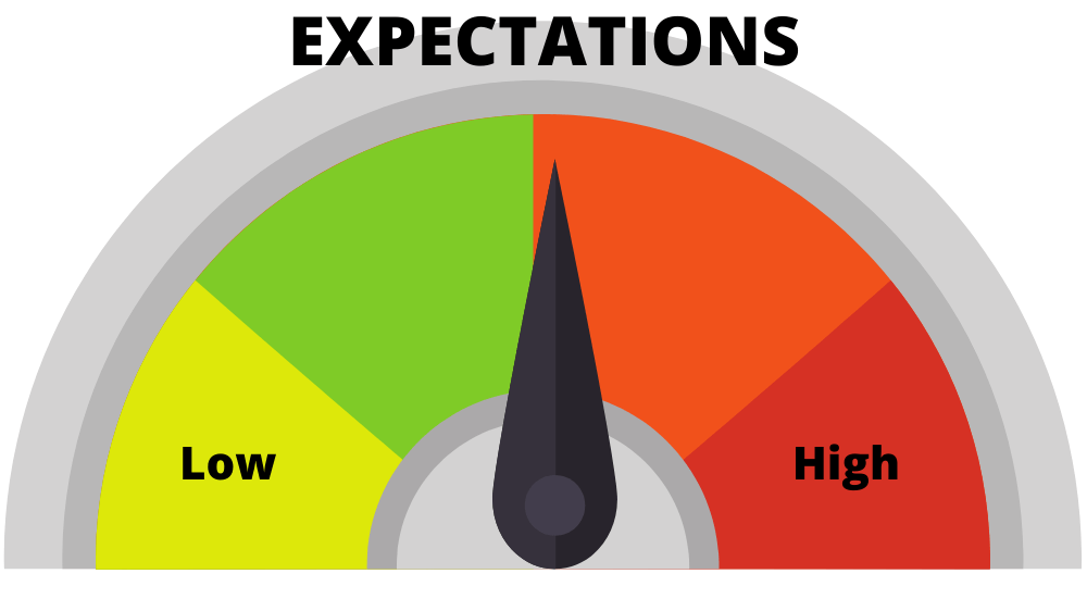 A gauge with an arrow in the middle, ranging from low expectations to high expectations